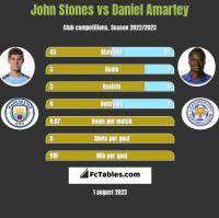 John Stones vs Daniel Amartey h2h player stats