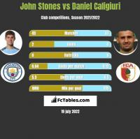 John Stones vs Daniel Caligiuri h2h player stats