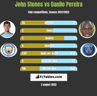 John Stones vs Danilo Pereira h2h player stats
