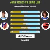 John Stones vs David Luiz h2h player stats
