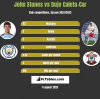 John Stones vs Duje Caleta-Car h2h player stats
