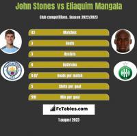 John Stones vs Eliaquim Mangala h2h player stats
