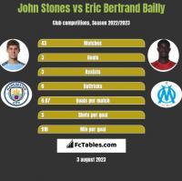 John Stones vs Eric Bertrand Bailly h2h player stats