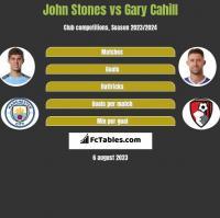 John Stones vs Gary Cahill h2h player stats