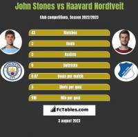 John Stones vs Haavard Nordtveit h2h player stats