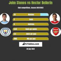 John Stones vs Hector Bellerin h2h player stats
