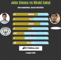 John Stones vs Hiroki Sakai h2h player stats