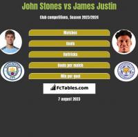 John Stones vs James Justin h2h player stats