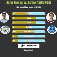 John Stones vs James Tarkowski h2h player stats