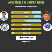 John Stones vs Jeffrey Bruma h2h player stats