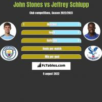 John Stones vs Jeffrey Schlupp h2h player stats