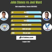 John Stones vs Joel Ward h2h player stats