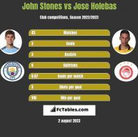 John Stones vs Jose Holebas h2h player stats