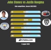 John Stones vs Justin Hoogma h2h player stats