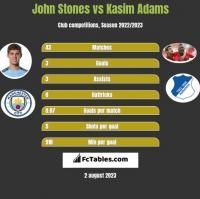 John Stones vs Kasim Adams h2h player stats