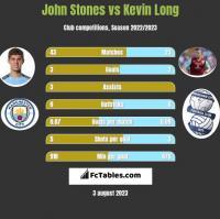 John Stones vs Kevin Long h2h player stats