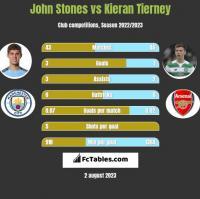 John Stones vs Kieran Tierney h2h player stats