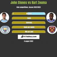John Stones vs Kurt Zouma h2h player stats