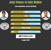 John Stones vs Kyle Walker h2h player stats