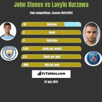 John Stones vs Lavyin Kurzawa h2h player stats