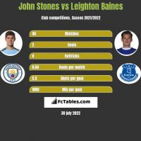 John Stones vs Leighton Baines h2h player stats