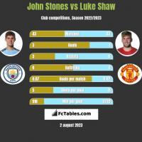 John Stones vs Luke Shaw h2h player stats