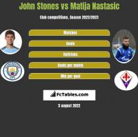 John Stones vs Matija Nastasic h2h player stats