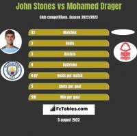 John Stones vs Mohamed Drager h2h player stats