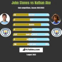 John Stones vs Nathan Ake h2h player stats