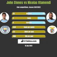 John Stones vs Nicolas Otamendi h2h player stats