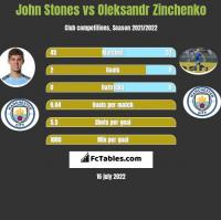 John Stones vs Oleksandr Zinchenko h2h player stats