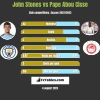 John Stones vs Pape Abou Cisse h2h player stats