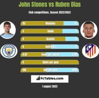 John Stones vs Ruben Dias h2h player stats