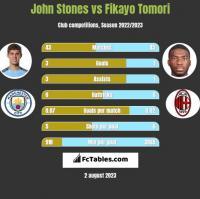 John Stones vs Fikayo Tomori h2h player stats