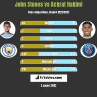 John Stones vs Achraf Hakimi h2h player stats
