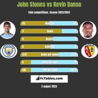 John Stones vs Kevin Danso h2h player stats