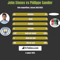 John Stones vs Philippe Sandler h2h player stats