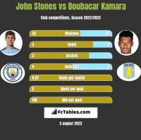 John Stones vs Boubacar Kamara h2h player stats