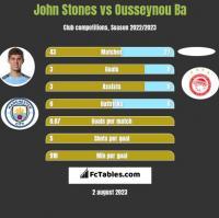 John Stones vs Ousseynou Ba h2h player stats