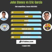 John Stones vs Eric Garcia h2h player stats