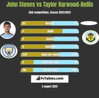 John Stones vs Taylor Harwood-Bellis h2h player stats