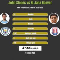 John Stones vs Ki-Jana Hoever h2h player stats