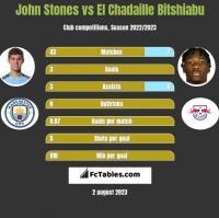 John Stones vs El Chadaille Bitshiabu h2h player stats