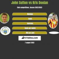 John Sutton vs Kris Doolan h2h player stats