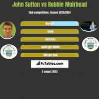 John Sutton vs Robbie Muirhead h2h player stats