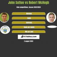 John Sutton vs Robert McHugh h2h player stats