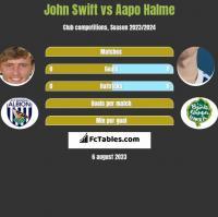 John Swift vs Aapo Halme h2h player stats