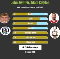 John Swift vs Adam Clayton h2h player stats