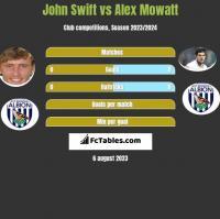 John Swift vs Alex Mowatt h2h player stats