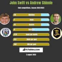 John Swift vs Andrew Shinnie h2h player stats
